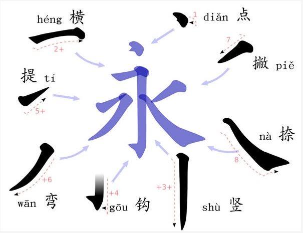 Học tiếng Trung Quốc: quy tắc viết chữ Hán cơ bản - TrungTamTiengTrung